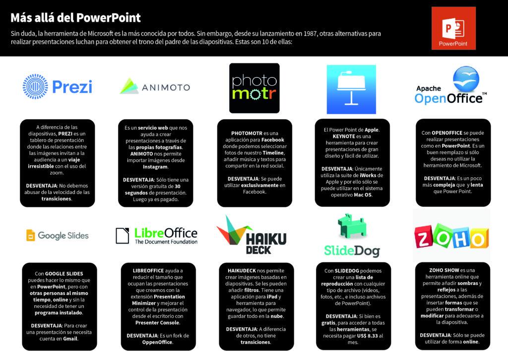 Uno de los tres programas más utilizados de Microsoft se aferra a la corona de las presentaciones. (Foto: Gabriel García Herrera)