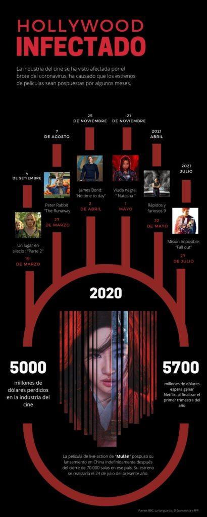 Las películas más esperadas del 2020 aplazadas por el covid-19.