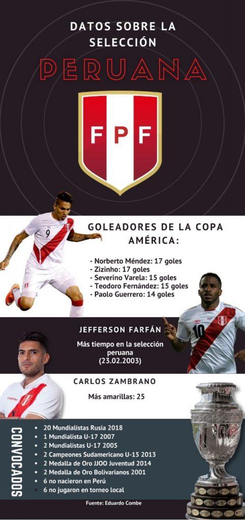 Estadísticas de la selección peruana en la Copa América